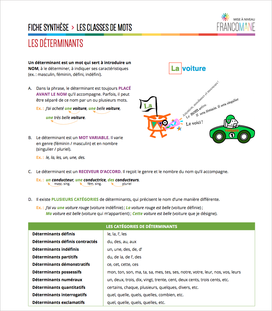 12 Determinants Indefinis Definis Et Partitifs Francomane