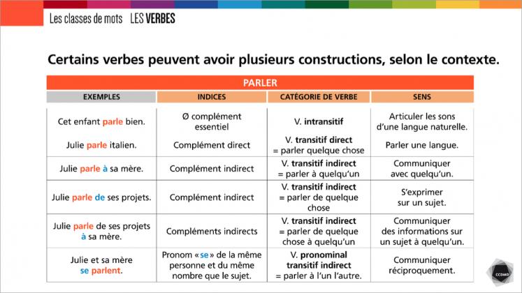 Document : Verbes – Tableau 1