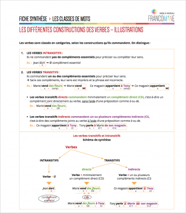 Document : Verbes – Fiche synthèse 1