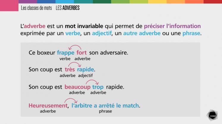 Vidéo : Adverbes – Animation